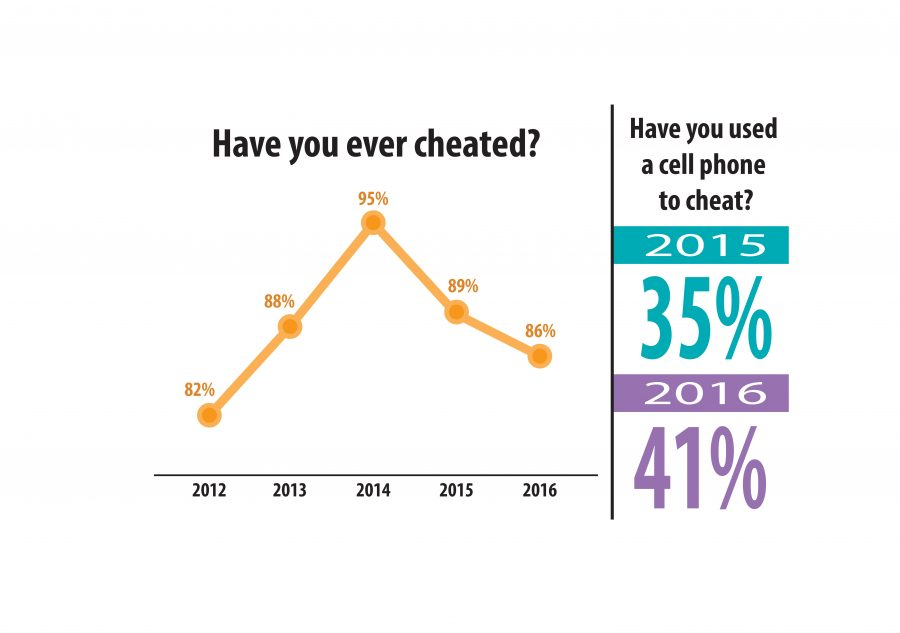 Cheating rate ticks down – again