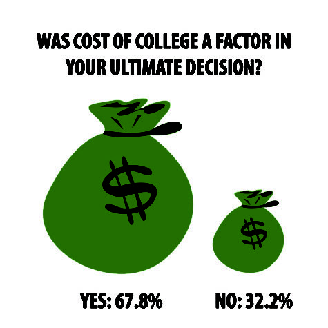 Admission can bring sticker shock