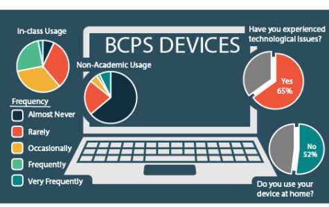 Laptops: necessity or accessory?