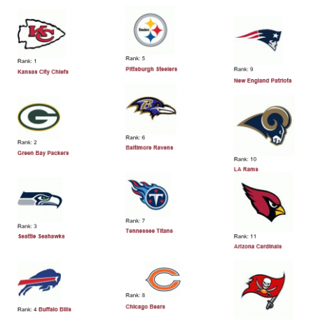 Unofficial NFL Analyst Griffin Tunison Power Rankings